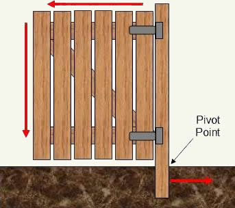 Wood gate stresses